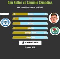 Dan Butler vs Sammie Szmodics h2h player stats