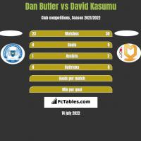 Dan Butler vs David Kasumu h2h player stats