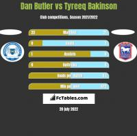 Dan Butler vs Tyreeq Bakinson h2h player stats