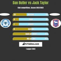 Dan Butler vs Jack Taylor h2h player stats