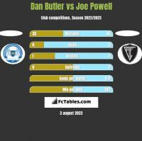 Dan Butler vs Joe Powell h2h player stats