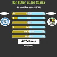 Dan Butler vs Joe Sbarra h2h player stats