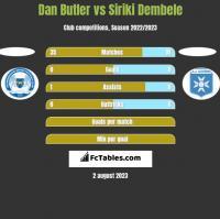 Dan Butler vs Siriki Dembele h2h player stats