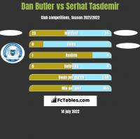 Dan Butler vs Serhat Tasdemir h2h player stats