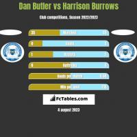 Dan Butler vs Harrison Burrows h2h player stats