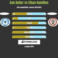 Dan Butler vs Ethan Hamilton h2h player stats
