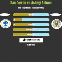 Dan Cowan vs Ashley Palmer h2h player stats