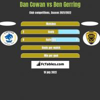 Dan Cowan vs Ben Gerring h2h player stats