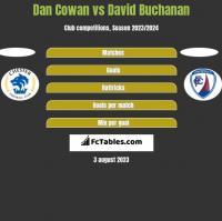 Dan Cowan vs David Buchanan h2h player stats