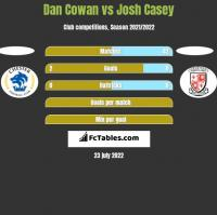 Dan Cowan vs Josh Casey h2h player stats