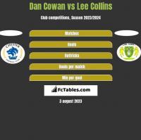 Dan Cowan vs Lee Collins h2h player stats