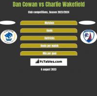 Dan Cowan vs Charlie Wakefield h2h player stats