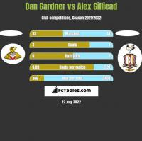 Dan Gardner vs Alex Gilliead h2h player stats