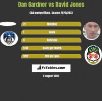 Dan Gardner vs David Jones h2h player stats