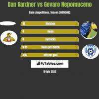 Dan Gardner vs Gevaro Nepomuceno h2h player stats