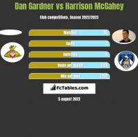 Dan Gardner vs Harrison McGahey h2h player stats