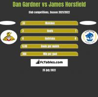 Dan Gardner vs James Horsfield h2h player stats