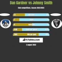 Dan Gardner vs Johnny Smith h2h player stats