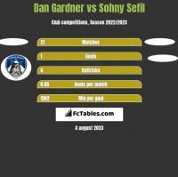 Dan Gardner vs Sohny Sefil h2h player stats