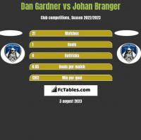 Dan Gardner vs Johan Branger h2h player stats