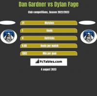 Dan Gardner vs Dylan Fage h2h player stats