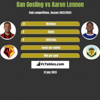 Dan Gosling vs Aaron Lennon h2h player stats
