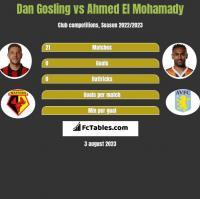 Dan Gosling vs Ahmed El Mohamady h2h player stats