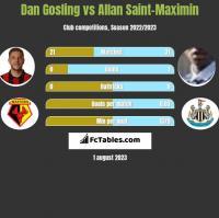 Dan Gosling vs Allan Saint-Maximin h2h player stats