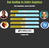 Dan Gosling vs Andre Anguissa h2h player stats