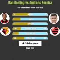 Dan Gosling vs Andreas Pereira h2h player stats