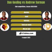 Dan Gosling vs Andrew Surman h2h player stats