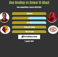 Dan Gosling vs Anwar El-Ghazi h2h player stats
