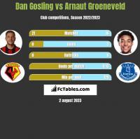 Dan Gosling vs Arnaut Groeneveld h2h player stats