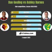 Dan Gosling vs Ashley Barnes h2h player stats