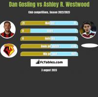 Dan Gosling vs Ashley R. Westwood h2h player stats