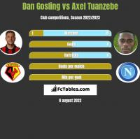 Dan Gosling vs Axel Tuanzebe h2h player stats