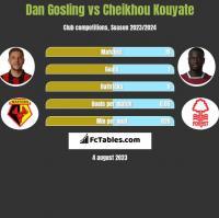 Dan Gosling vs Cheikhou Kouyate h2h player stats