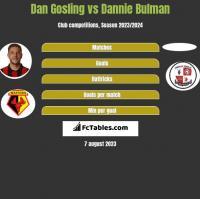 Dan Gosling vs Dannie Bulman h2h player stats