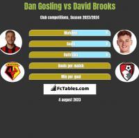 Dan Gosling vs David Brooks h2h player stats