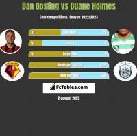 Dan Gosling vs Duane Holmes h2h player stats