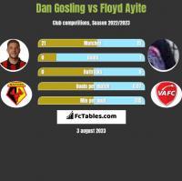 Dan Gosling vs Floyd Ayite h2h player stats
