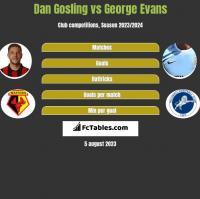 Dan Gosling vs George Evans h2h player stats