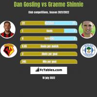 Dan Gosling vs Graeme Shinnie h2h player stats