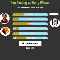 Dan Gosling vs Harry Wilson h2h player stats