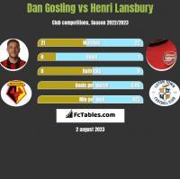Dan Gosling vs Henri Lansbury h2h player stats