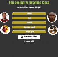 Dan Gosling vs Ibrahima Cisse h2h player stats