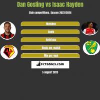 Dan Gosling vs Isaac Hayden h2h player stats