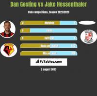 Dan Gosling vs Jake Hessenthaler h2h player stats