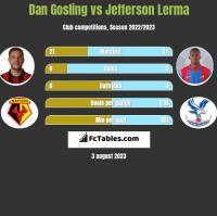Dan Gosling vs Jefferson Lerma h2h player stats