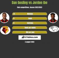 Dan Gosling vs Jordon Ibe h2h player stats